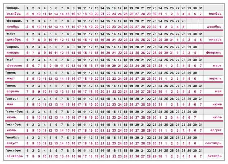 Пдр - предполагаемая дата родов.  работа по картинке, методы расчета и зачем вообще нужно знать пдр?