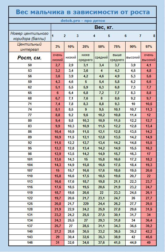 Таблица нормы роста и веса детей до 17 лет по годам (воз) ~ факультетские клиники иркутского государственного медицинского университета