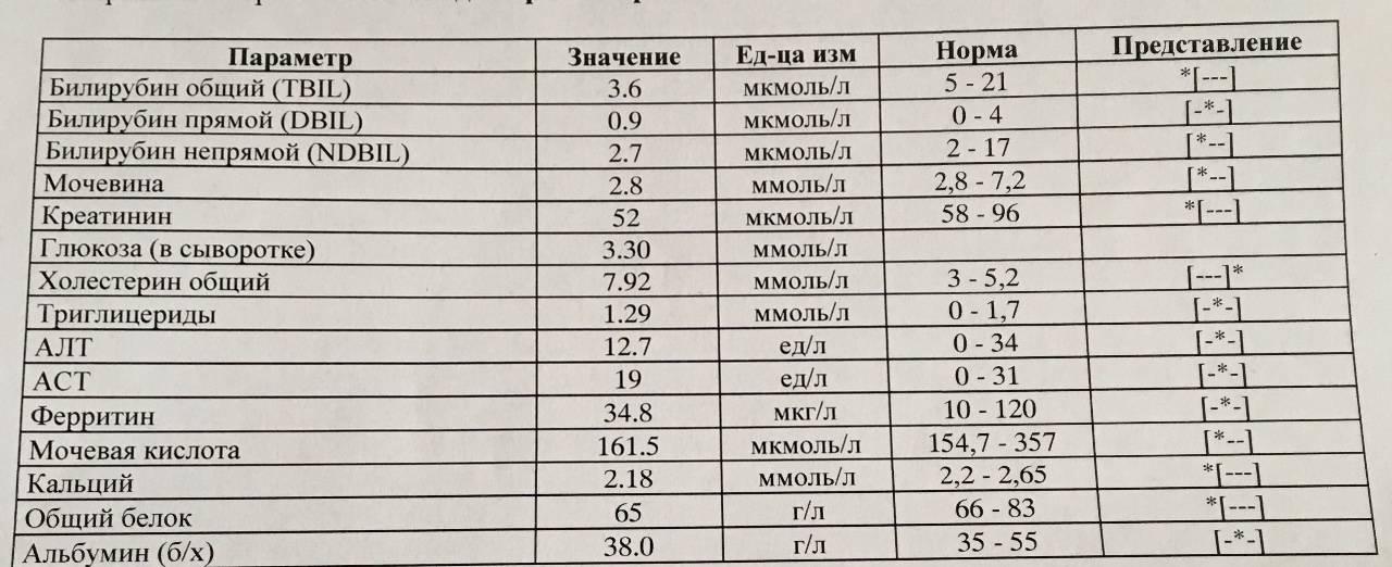 Анализы для приема у гастроэнтеролога в санкт-петербурге | медицинский центр - медпросвет