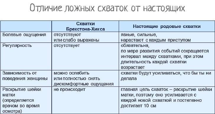 ᐉ как понять, что отошли воды при беременности? отошли воды, а схваток нет – что делать - ➡ sp-kupavna.ru