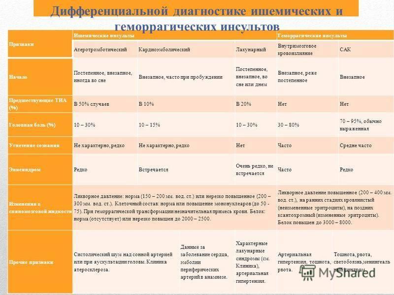 Психологические причины ишемии сердца    психосоматические заболевания - консультация психотерапевта