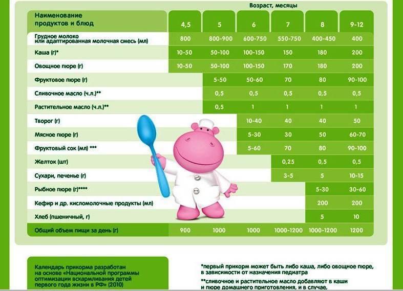 Первый прикорм при грудном вскармливании: схема с 6 месяцев и с 4-5 месяцев