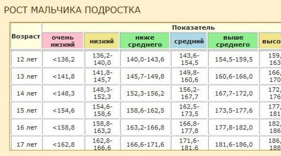 Таблица рост и вес детей от 0 и до 17 лет. норма роста и веса для детей