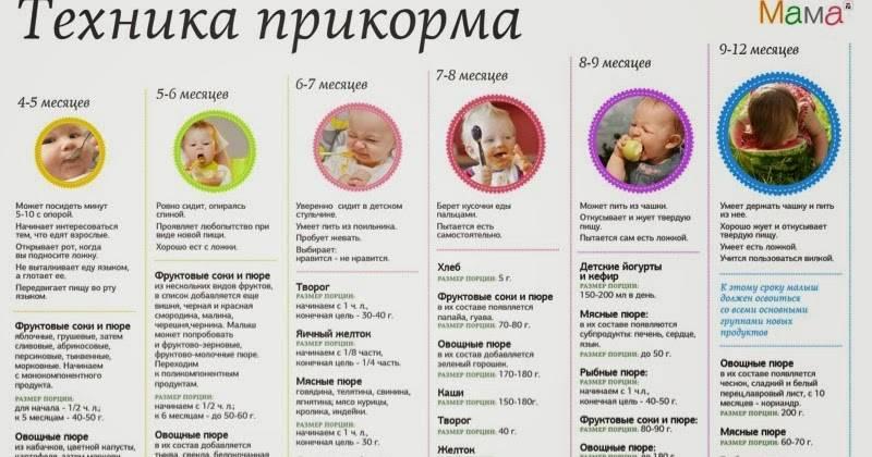 Изюмная вода для грудничков с какого возраста ~ детская городская поликлиника №1 г. магнитогорска