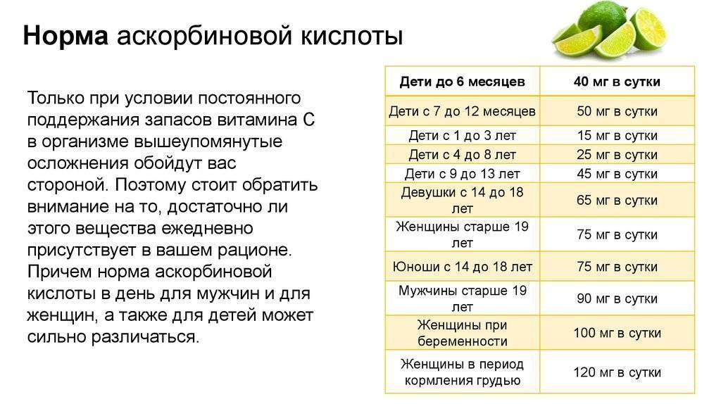 Витамин с при простуде - лечение гриппа и простуды аскорбиновой кислотой   ринза®