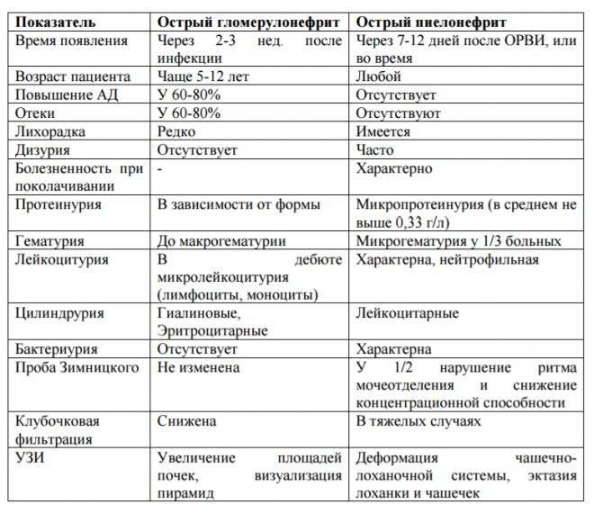 Острый и хронический гломерулонефрит. причины, симптоматика, диагностика и лечение острого и хронического гломерулонефрита!