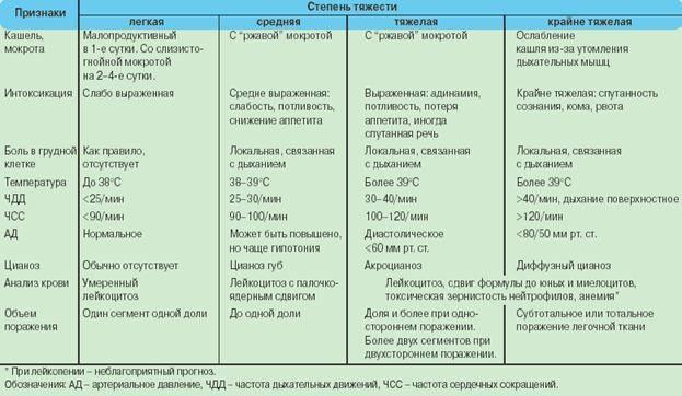 Первые признаки и симптомы пневмонии у детей