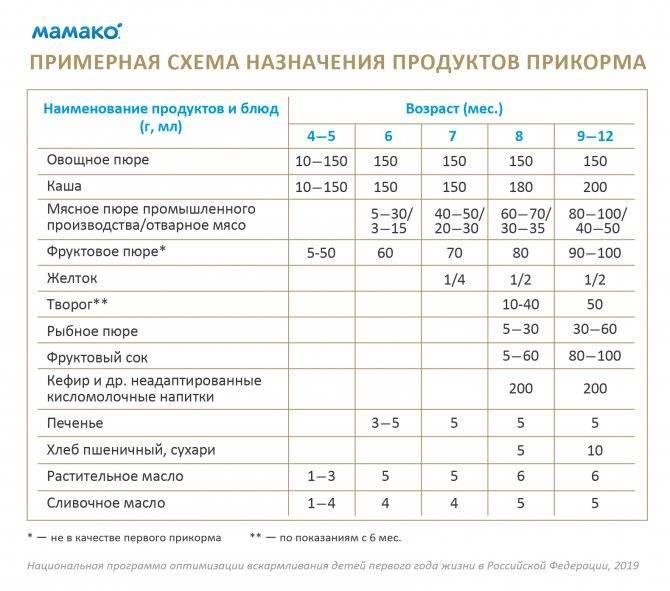 Как выбрать молочную смесь: смеси для детей до 6 месяцев, до года, старше 12 месяцев, для недоношенных - сибирский медицинский портал