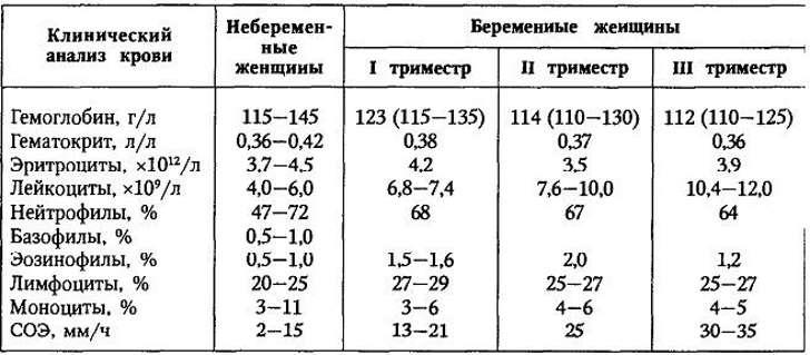 Кровь в моче у беременных: причины крови в моче у беременных, консультация уролога в москве