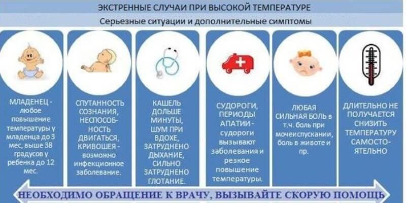 Семь действий, которые нельзя допускать при высокой температуре