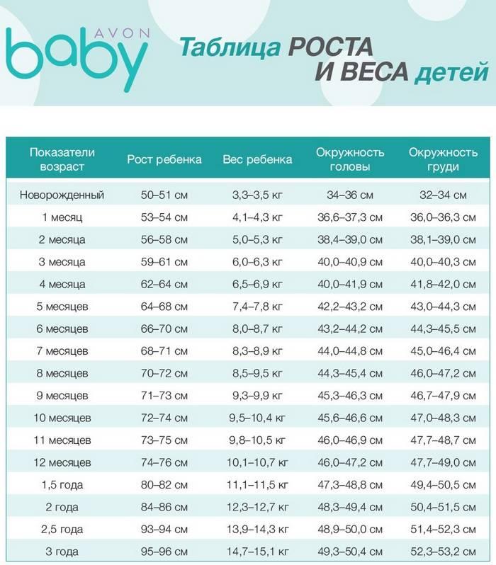 Рост и вес ребенка по месяцам: таблица для детей до года, калькулятор прибавки по развитию, а также примерный размер одежды по возрасту