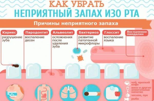 Запах изо рта - причины неприятного запаха из рта