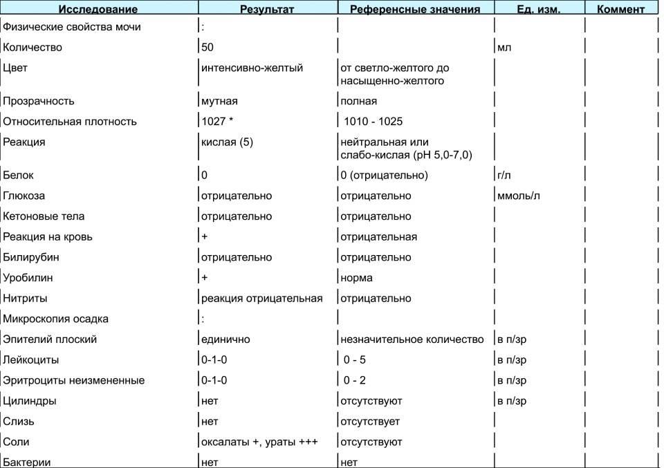 Белок и лейкоциты в моче: причины появления белка в моче и лейкоцитов, осмотр уролога в москве