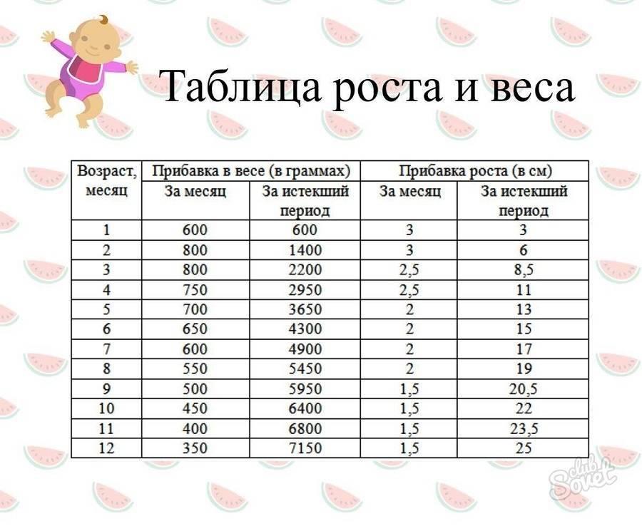 Ребенку 5 месяцев: вес, рост, питание, режим, развитие