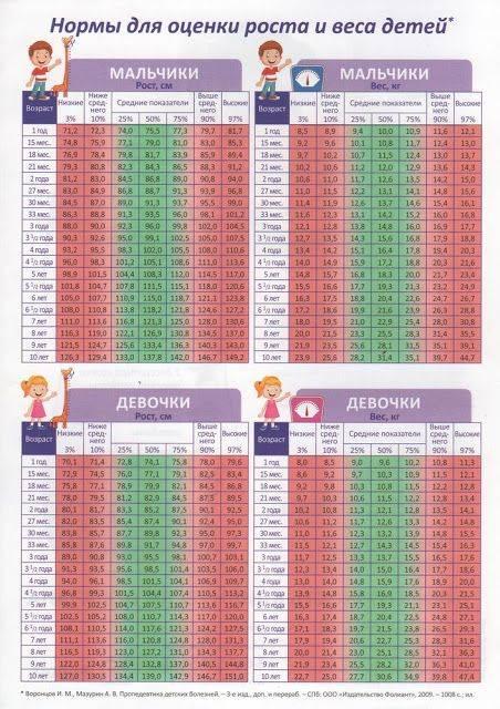 Какой рост у малыша в 1 год ~ детская городская поликлиника №1 г. магнитогорска