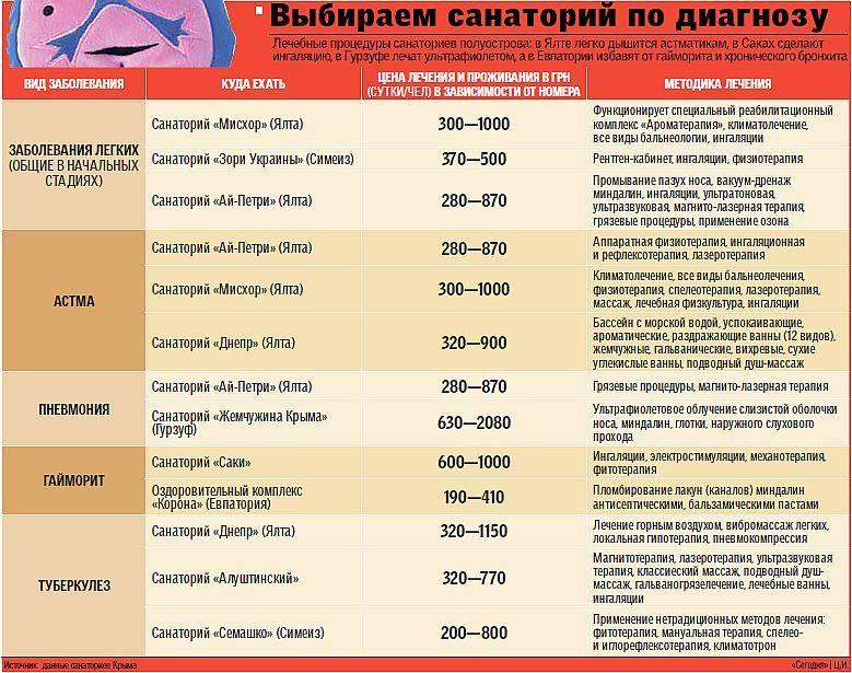 Лучшие детские санатории крыма: цены, описания, бронирование