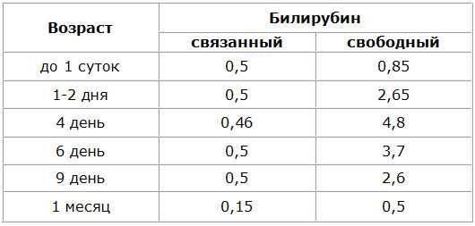 Билирубин и его фракции (общий, прямой, непрямой)