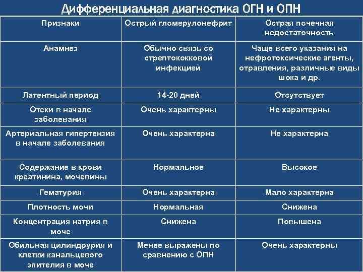 Хронический гломерулонефрит / заболевания / клиника эксперт