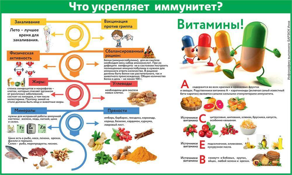 ➤ укрепление иммунитета у детей