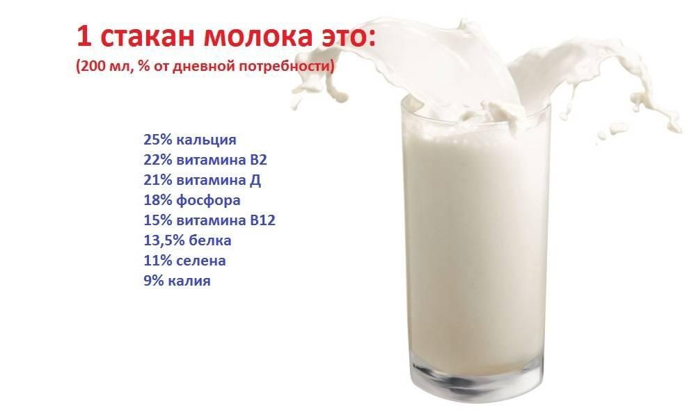 Козье молоко - о козьем молоке
