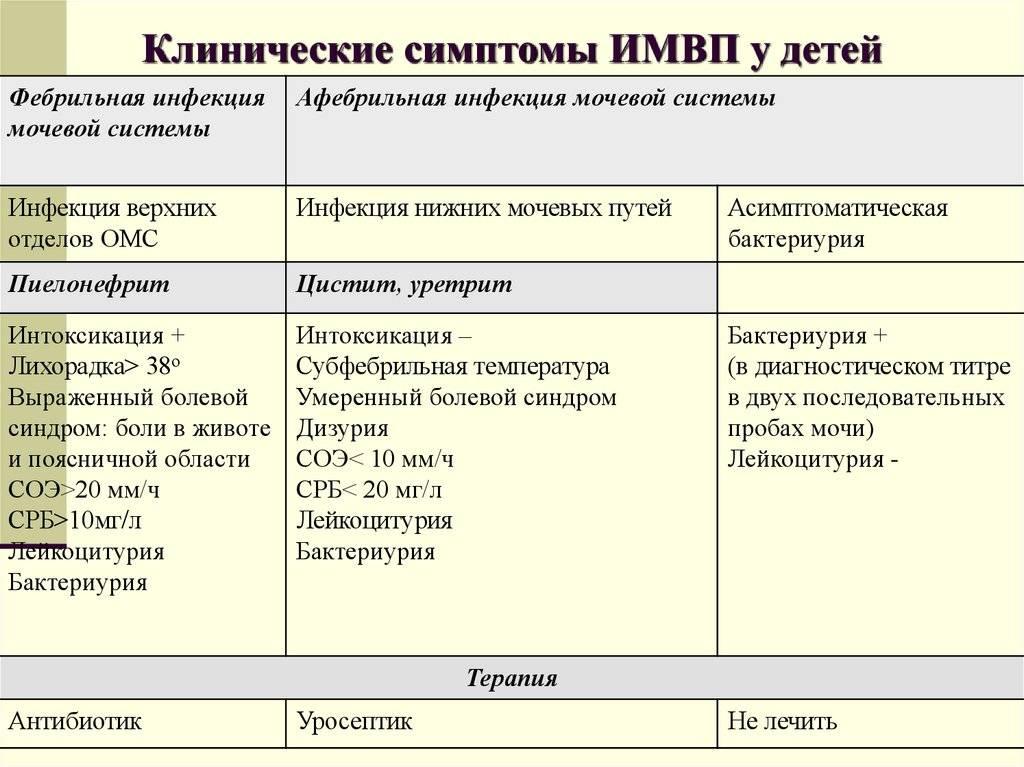Диагностика урогенитальных инфекций. анализы на мочеполовую инфекцию и пр.