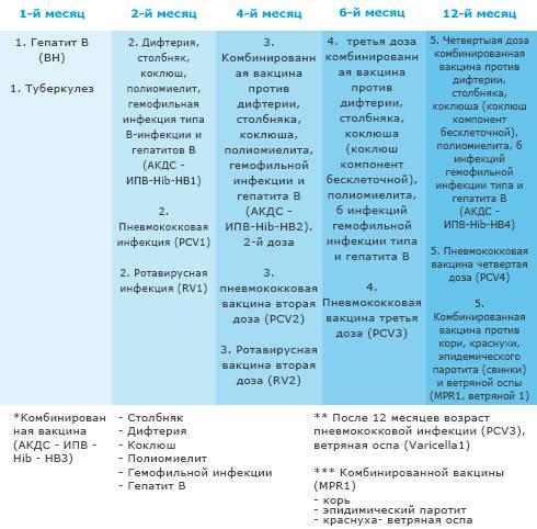 Вакцинация против вирусного гепатита — энджерикс в