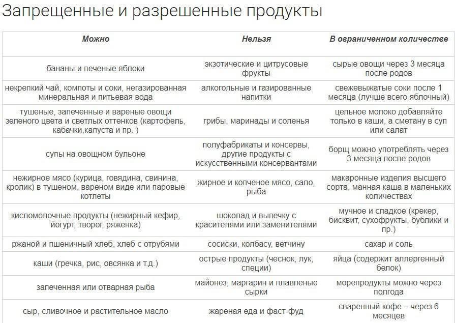 Продукты при грудном вскармливании: список разрешённых продуктов