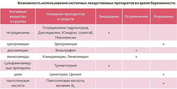 Афобазол при беременности: показания и противопоказания. можно ли пить афобазол на ранних сроках беременности