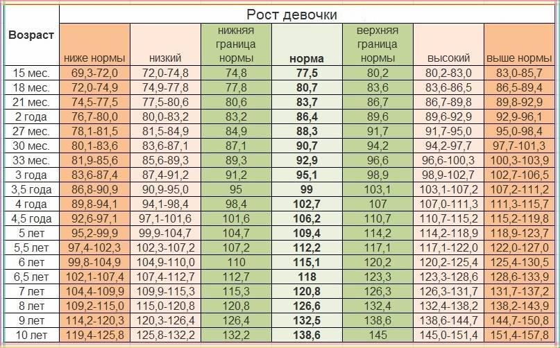 Какими должны быть рост и вес ребенка в возрасте 6 лет ~ факультетские клиники иркутского государственного медицинского университета
