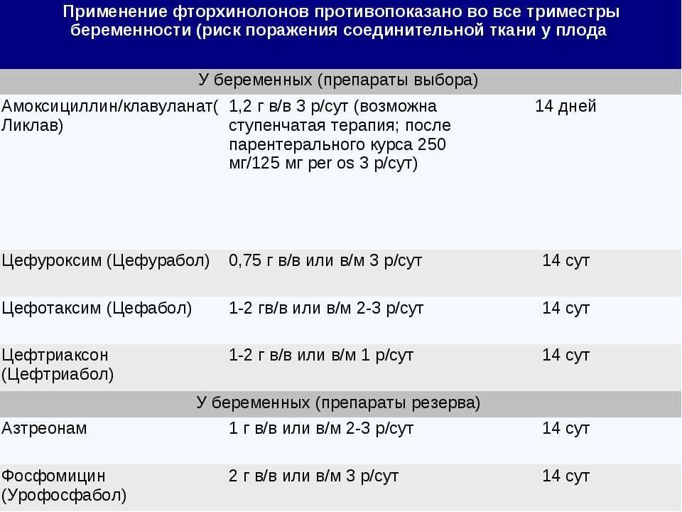Антибиотики при язве желудка и двенадцатиперстной кишки: инструкция по применению | компетентно о здоровье на ilive