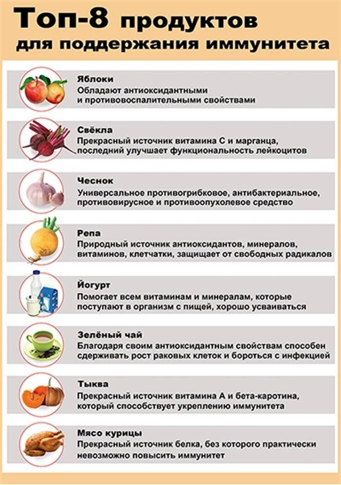 Профилактика вирусных инфекций у детей