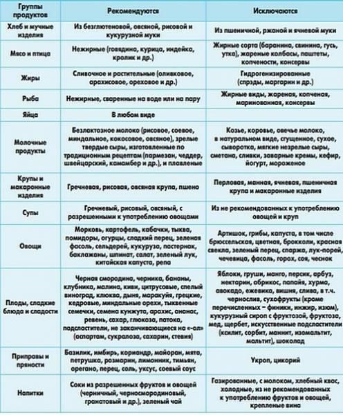 Понос (диарея): причины и лечение, что делать при жидком стуле – напоправку – напоправку