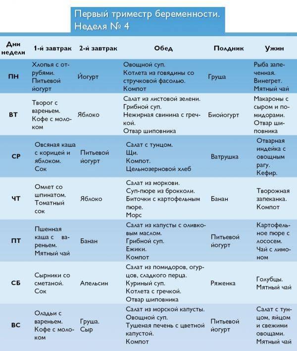 Диета для беременных при лишнем весе: меню на каждый день 1, 2 и 3 триместр