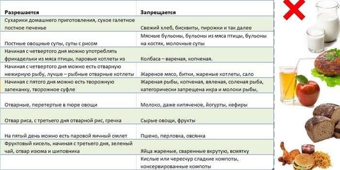 Рекомендации по питанию при дисбактериозе кишечника