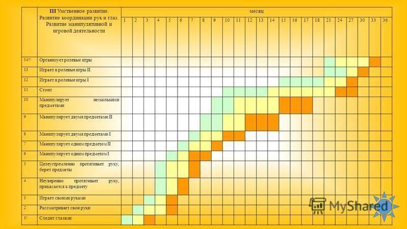 Как происходит развитие вашего ребенка в период от 1 года до 2 лет?