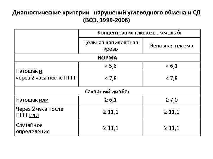 Оценка инсулинорезистентности: глюкоза (натощак), инсулин (натощак), расчет индекса homa-ir