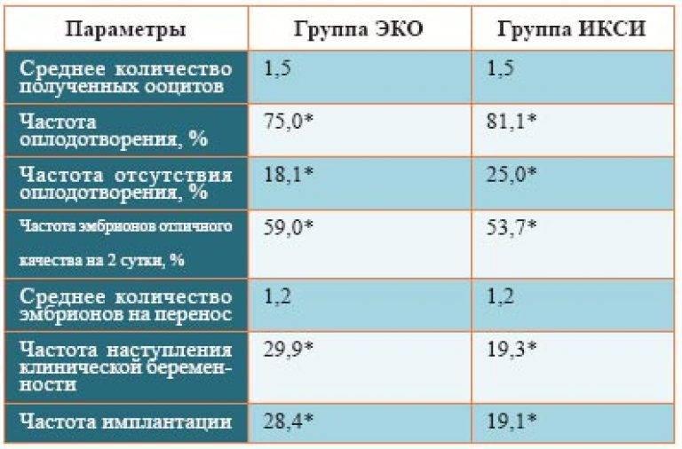 Эко в новосибирске   сколько стоит экстракорпоральное оплодотворение в новосибирске