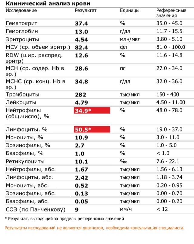 Анемия и беременность: как повысить гемоглобин?