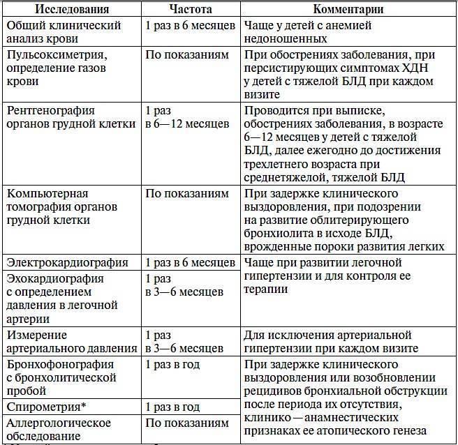 Причины и симптомы появления ателектатической пневмонии у человека