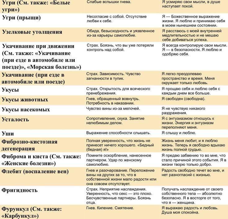 Психосоматика виды  и причины заболеваний, лечение