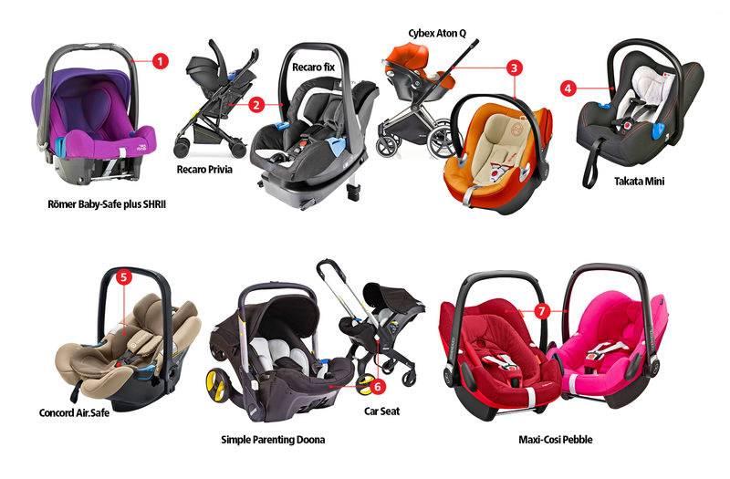 Лучшие автокресла для новорождённых - рейтинг 2021 года