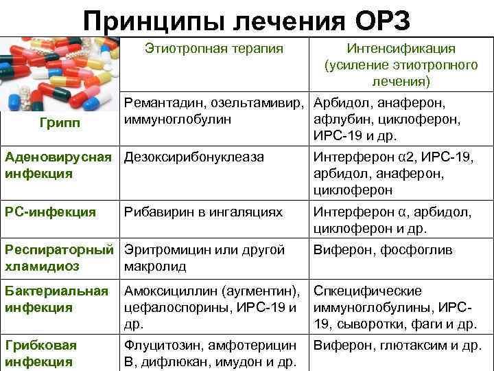 Орз, орви, грипп – симптомы, профилактика, лечение.