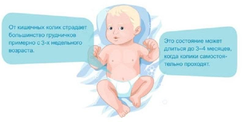 Срыгивания у ребенка - норма или нет? советы родителям.