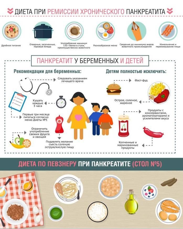 Диета при панкреатите: меню на каждый день