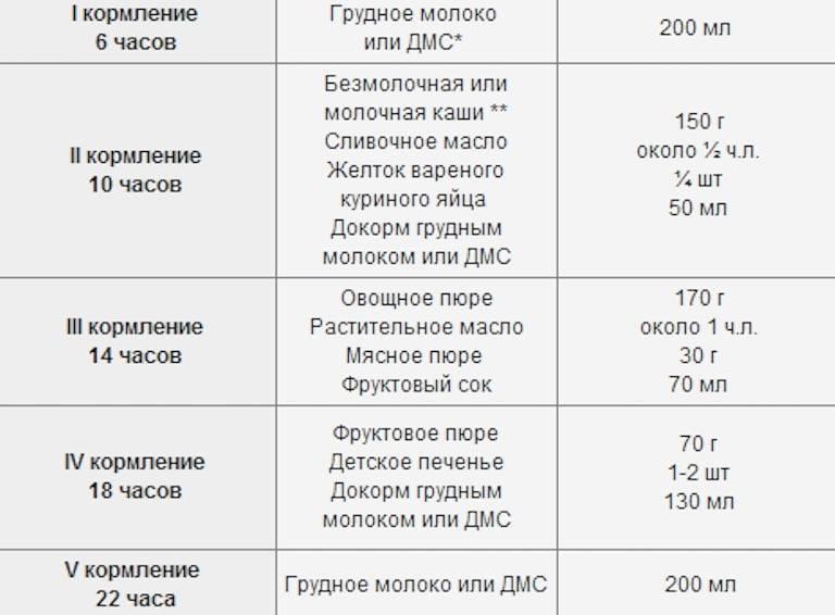 Лучшие смеси для новорожденных - отзывы комаровского: рейтинг, советы по подбору