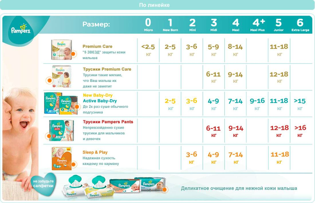 Подгузники для малыша: все вопросы и ответы