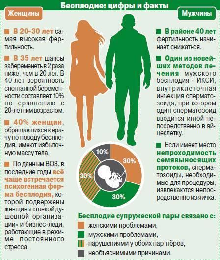 Бесплодие: причины, симптомы и признаки. диагностика и лечение женского бесплодия