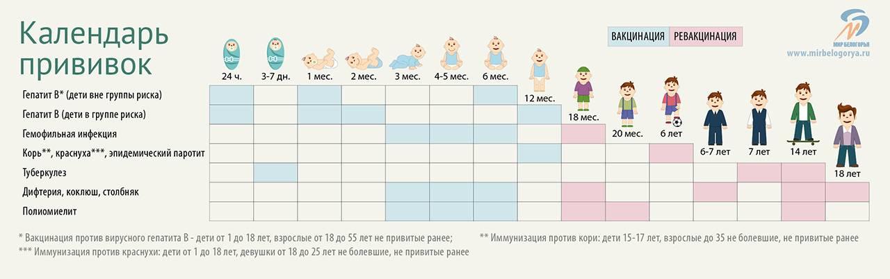 Приказ № 125н от 21 марта 2014об утверждении национального календаря профилактических прививок и календаря профилактических прививок по эпидемическим показаниям