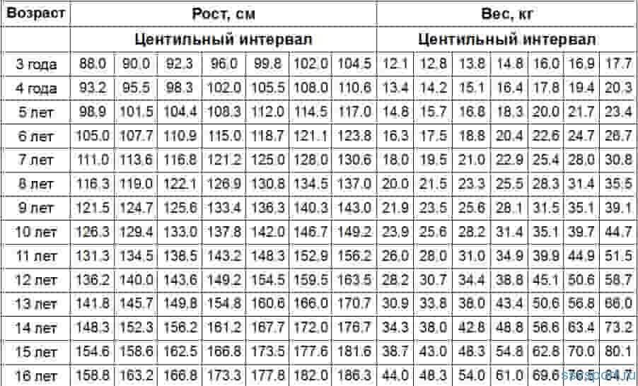 Соотношение роста и веса у подростков