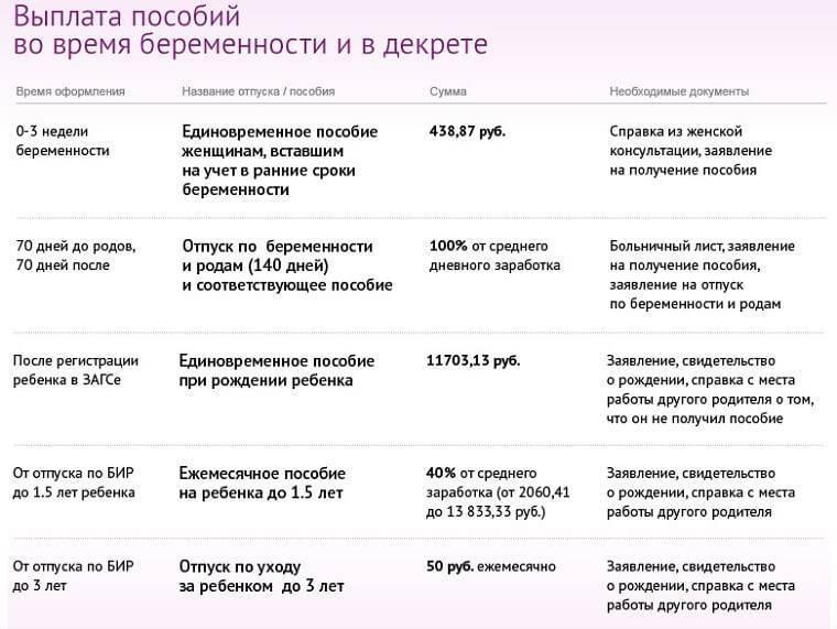 Онлайн-калькулятор декретных: алгоритм расчета, выплата   — контур.экстерн
